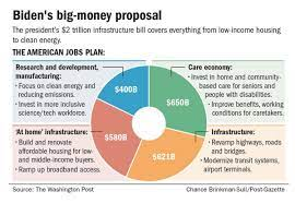 Infrastructure Spending Could Be Good ...