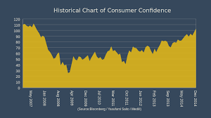 Consumer Confidence Historical Chart U S Consumer Confidence Surges To 7 1 2 Year High Medill