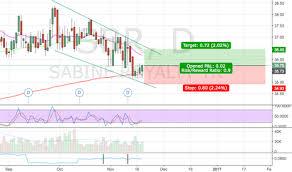 Sbr Stock Price And Chart Nyse Sbr Tradingview