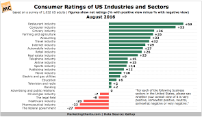 Gallup Charts Gallup Consumer Ratings Industries Sectors Aug2016