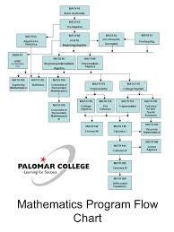 Courses Mathematics Department