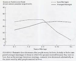 why do love marriages seem to end up in divorce more frequently the psychology of marriage