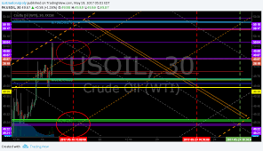 Epic Charting Epic Oil Algorithm Charting Fri May 19 Fx Usoil Wtic