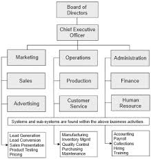 9 Business Organizational Chart And Functions Business