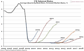 Uk Year End Charts 2015 Chart Of The Week Week 9 2015 Uk Interest Rates