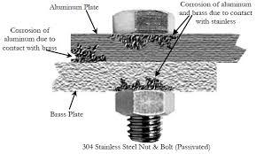 Galvanic Corrosion Chart Pdf Corrosion Fastenal