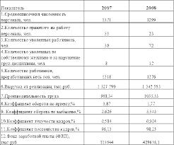 Курсовая работа Анализ эффективности деятельности гостиничного  Показатели характеризующие движение рабочей силы