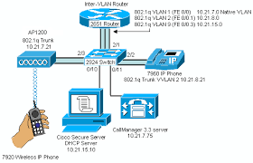 similiar cisco wireless diagram keywords cisco 7920 wireless ip phone wep keys vlans and leap cisco
