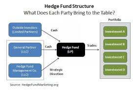 Hedge Fund Structure Chart Do Nonprofit Hedge Funds Exist What Are They What Do They