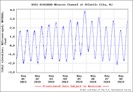 41 Disclosed Absecon Bay Tide Chart