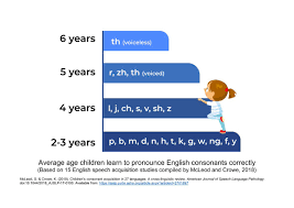 Asha Language Development Chart