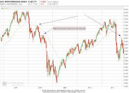 Indices Trader Technical Analysis Market Analysis Dax