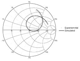 Y Smith Chart Smith Chart Experimental And Simulated Values 52