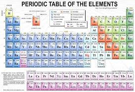 List Of Elements (By Name & Atomic Number) - Periodic Table ...