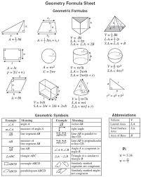 Geometry Formula Chart Pin On Mathematics