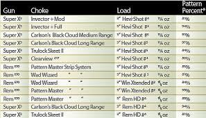 Remington 870 Choke Tube Chart Choking Tungsten