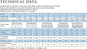 acrylic sheet thickness chart macrolux technical data