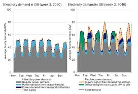 Decarb Chart Blog Decarb Diary 1 Cake And How Electricity Demand Could