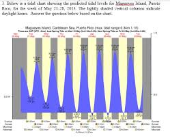 Puerto Rico Charts Solved 3 Below Is A Tidal Chart Showing The Predicted Ti