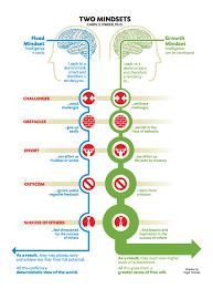 learning new motor skills growth mindset multiple intelligences picture