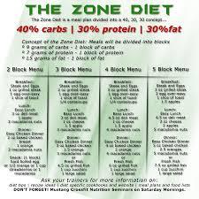 Paleo Zone Recipes Crossfit Paleo Weight Loss Snacks