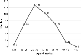 Line Graph Depicting Age Distribution Of Mothers With