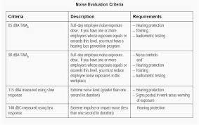Noise Chart Dba Construction Noise Pavement Interactive