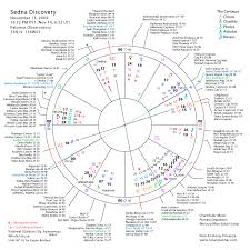 Lunar Plannerdiscovery Of Sedna Sidereal Astrology Star
