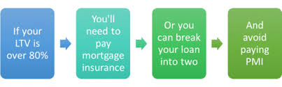 Pmi Ltv Chart Private Mortgage Insurance Vs Combo Loans Which Is The