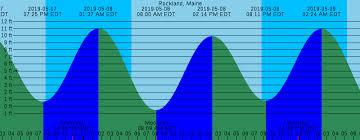 38 Veritable Rockland Maine Tides