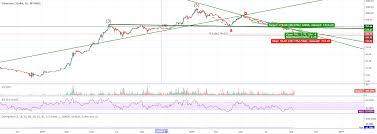 C More Charts Ews Ethusd 0 618 A C 180 Coinmarket