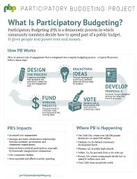 Budget Projects What Is Pb Participatory Budgeting Project