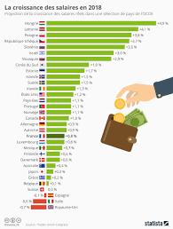 Design Graphique Salaire Graphique La Croissance Des Salaires En 2018 Statista
