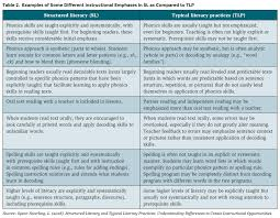 Dyslexia Phonics Chart Dyslexia Policy The Changing Landscape Southern Regional