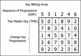 The Concepts And Mechanics Of Master Keying Developing
