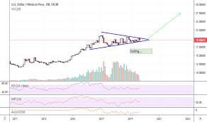 Mxn Usd Chart Mexican Peso To U S Dollar Rate Tradingview