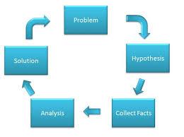 Analytical Approach To Find Solution Breeze Sundar Thiagarajan