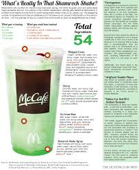 nutritional information of the shamrock shake by the huffington post