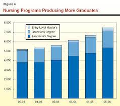 Adn Vs Bsn Associates In Nursing Vs Bachelors In Nursing Degrees Whats The