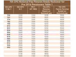 7th Pay Commission Scale Chart 7th Pay Commission Notional Pay And Pension Ready Reckoner