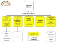 Sample Organizational Chart For Child Care Center Sample Organizational Chart For Child Care Center