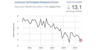 Arctic Sea <b>Ice</b> Minimum | Vital Signs – Climate Change: Vital Signs ...