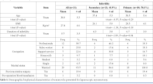 Table 1 From Sizes Numbers And Distribution Of Uterine
