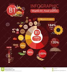 Vitamin B1 Food Chart Vitamin B1 Thiamine A Pie Chart Of Food With The Highest