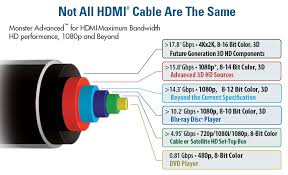 amazon com monster hdmi 1000hd ultimate high speed hdmi cable not all hdmi are the same