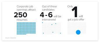 Interesting Jobs List 2019 Hr Statistics Job Search Hiring Recruiting Interviews