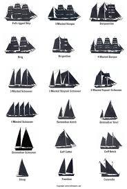 Sailboat Comparison Chart Sailing Vessel Identification Chart Lake And Ocean Vessels