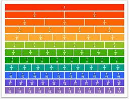 Big Fraction Chart Mello Maxkemical On Pinterest