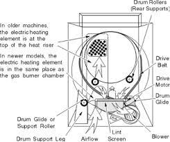 wiring diagram for tag performa dryer the wiring diagram tag performa dryer dryer repair manual wiring diagram