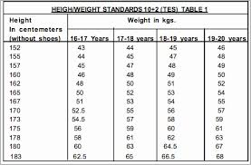 Age Weight Height Table Military Pay Chart Table Height For